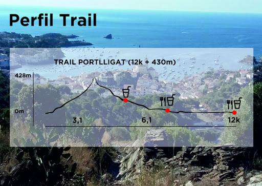 Trail Portlligat